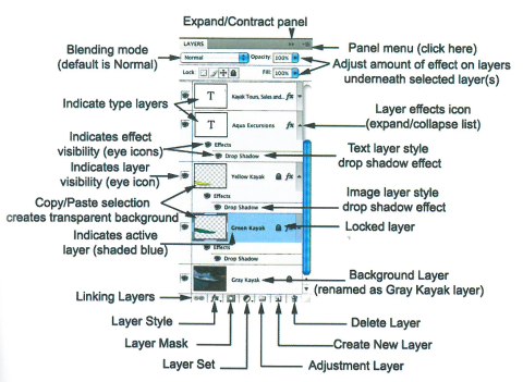 Layers Panel - Source: The Graphic Designer's Digital Toolkit, Alan Wood, 5th Edition, 2011