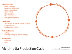 Multimedia Production Cycle - This image is under the Creative Common Agreement, you can use it but will need to reference this site: www.classoffederico.wordpress.com
