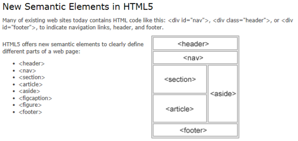 Example of Semantic HTML5 Tags, Source: W3Schools.com