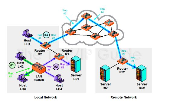Example of a Network with Routers , Servers, Host PCs - Courtesy of: The TPC/IP Guide