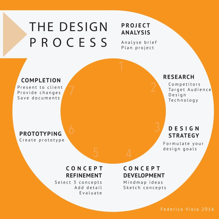 Design Process broken down into 7 steps by Federico Viola
